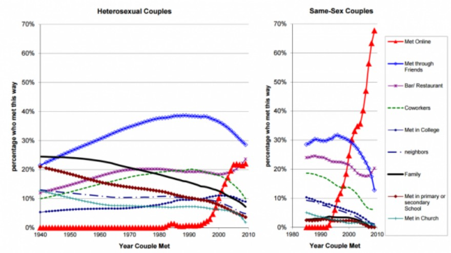 dating ιστοσελίδες δημοφιλή